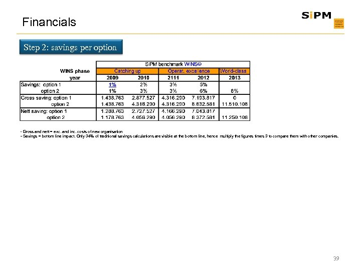 Financials Step 2: savings per option - Gross and nett = exc. and inc.
