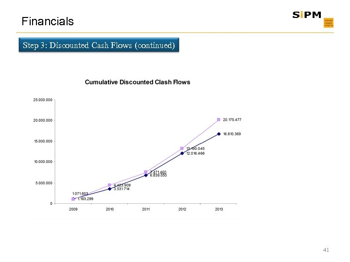 Financials Step 3: Discounted Cash Flows (continued) 41
