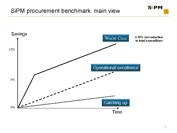 Si. PM procurement benchmark: main view Savings World-Class = 10% net reduction in total
