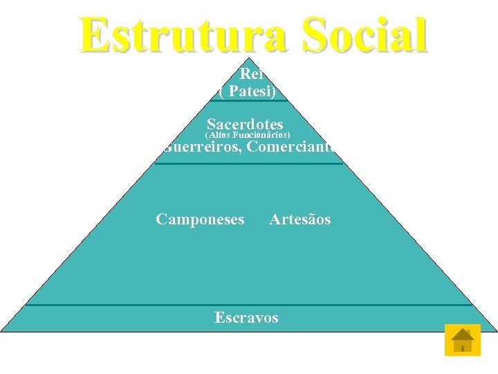 Estrutura Social Rei ( Patesi) Sacerdotes Guerreiros, Comerciantes (Altos Funcionários) Camponeses Artesãos Escravos