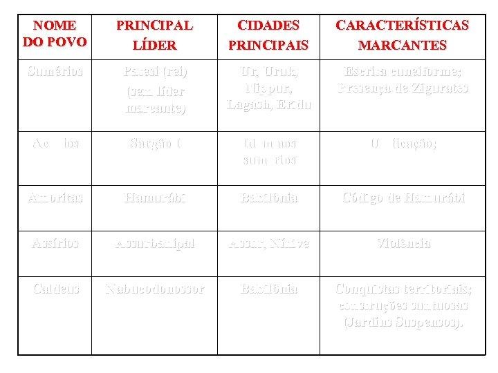 NOME DO POVO PRINCIPAL LÍDER CIDADES PRINCIPAIS CARACTERÍSTICAS MARCANTES Sumérios Patesi (rei) (sem líder