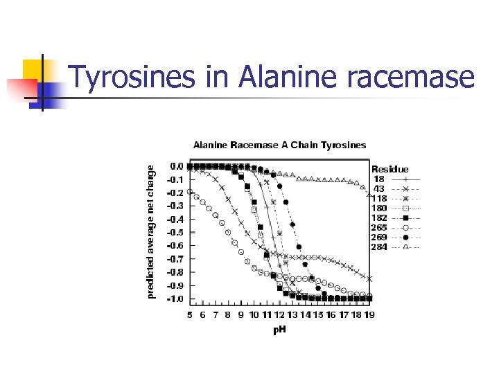 Tyrosines in Alanine racemase