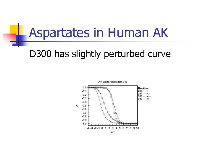 Aspartates in Human AK D 300 has slightly perturbed curve