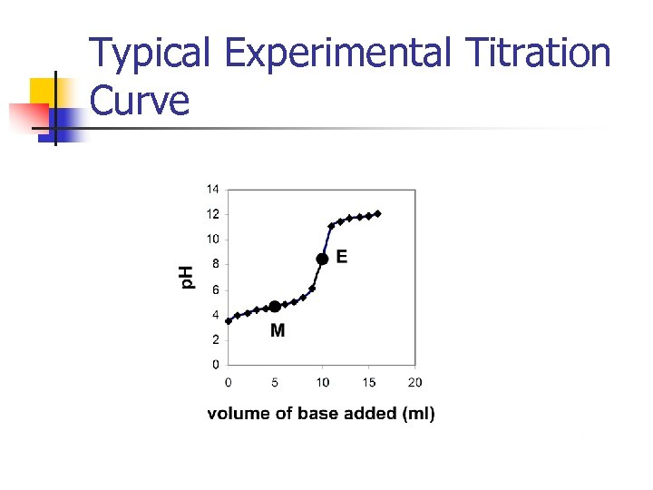 Typical Experimental Titration Curve