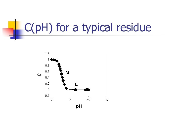 C(p. H) for a typical residue
