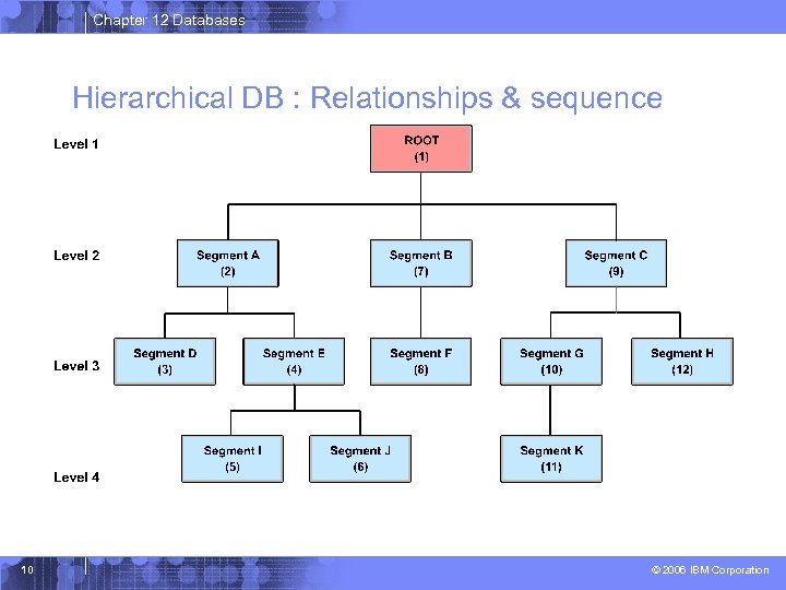 Chapter 12 Databases Hierarchical DB : Relationships & sequence 10 © 2006 IBM Corporation