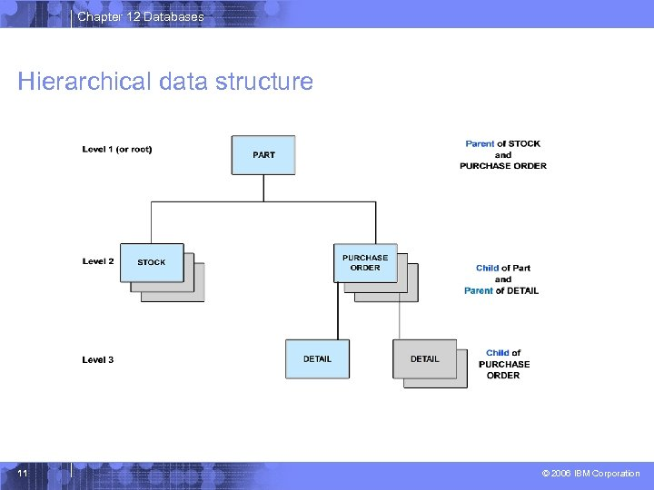 Chapter 12 Databases Hierarchical data structure 11 © 2006 IBM Corporation