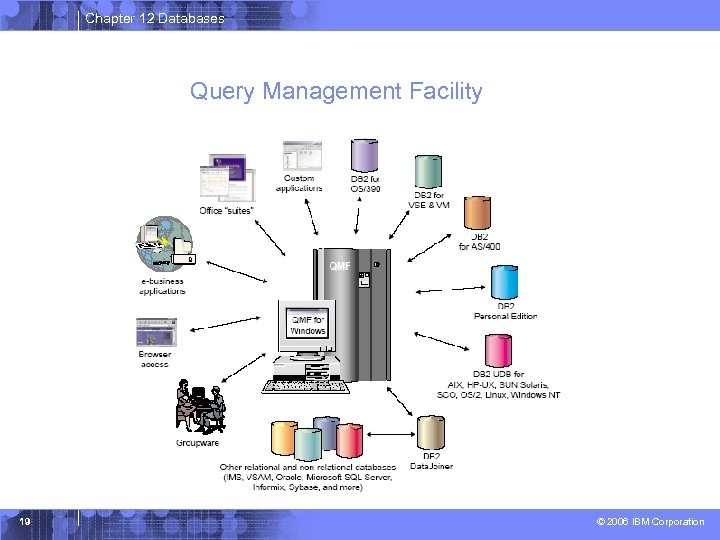 Chapter 12 Databases Query Management Facility 19 © 2006 IBM Corporation