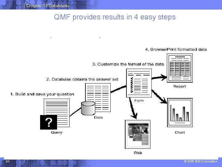 Chapter 12 Databases QMF provides results in 4 easy steps 20 © 2006 IBM
