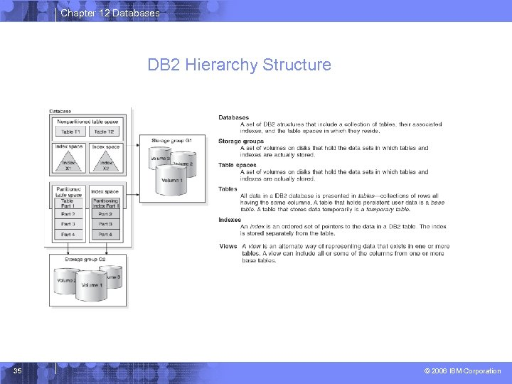 Chapter 12 Databases DB 2 Hierarchy Structure 35 © 2006 IBM Corporation