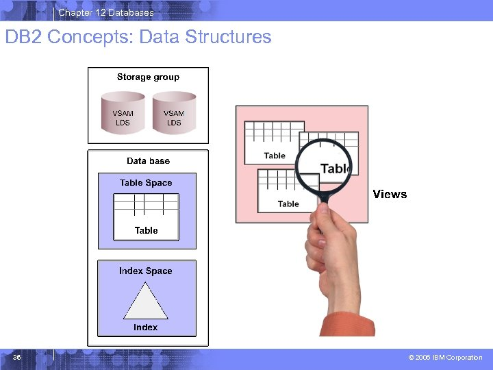 Chapter 12 Databases DB 2 Concepts: Data Structures 36 © 2006 IBM Corporation
