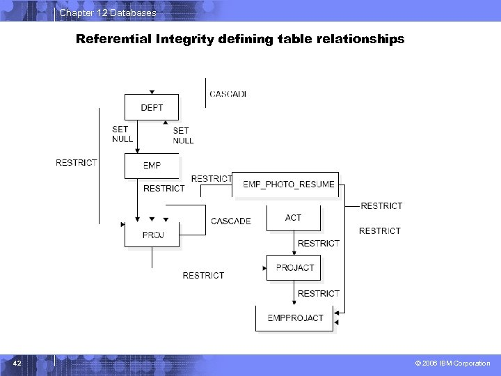 Chapter 12 Databases Referential Integrity defining table relationships 42 © 2006 IBM Corporation