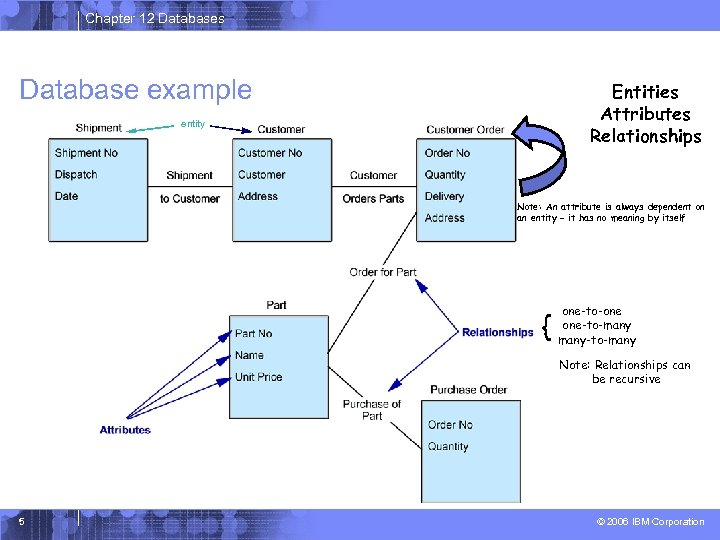 Chapter 12 Databases Database example Entities Attributes Relationships entity Note: An attribute is always
