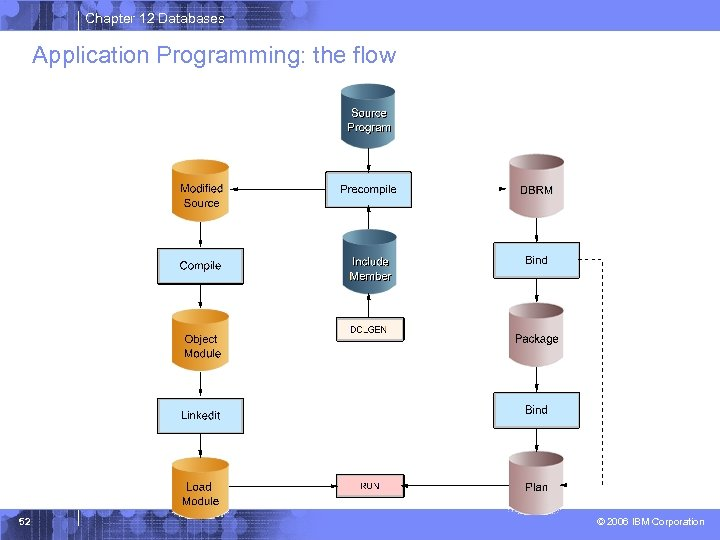 Chapter 12 Databases Application Programming: the flow 52 © 2006 IBM Corporation