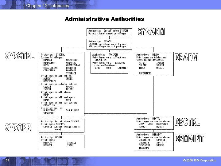 Chapter 12 Databases Administrative Authorities 57 © 2006 IBM Corporation