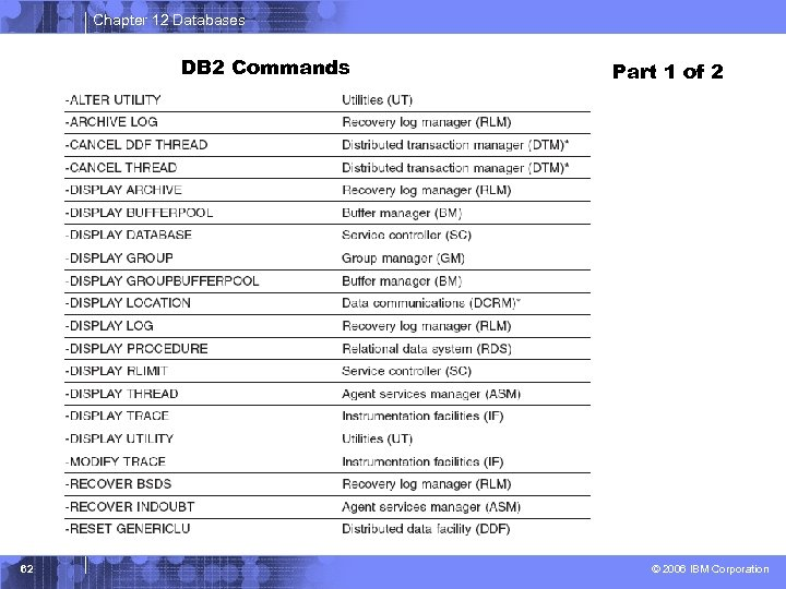 Chapter 12 Databases DB 2 Commands 62 Part 1 of 2 © 2006 IBM