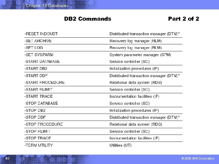 Chapter 12 Databases DB 2 Commands 63 Part 2 of 2 © 2006 IBM