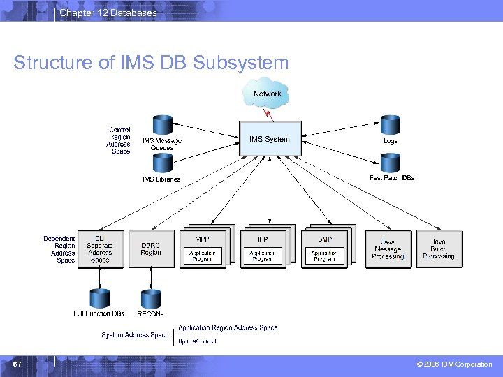 Chapter 12 Databases Structure of IMS DB Subsystem 67 © 2006 IBM Corporation