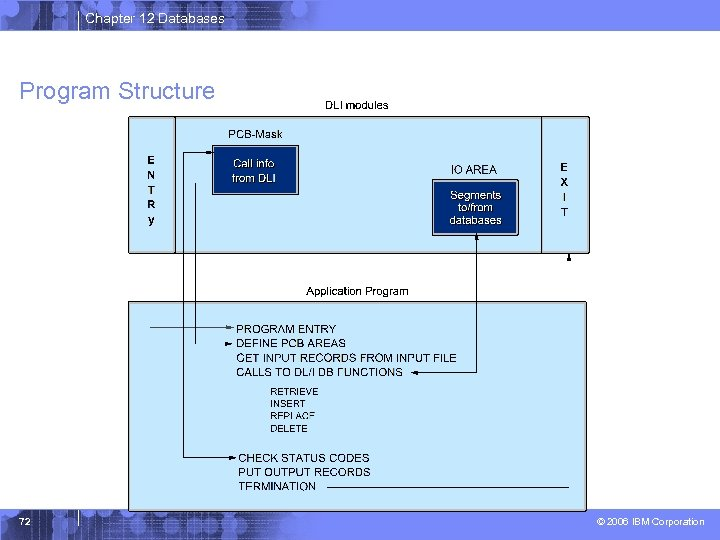 Chapter 12 Databases Program Structure 72 © 2006 IBM Corporation
