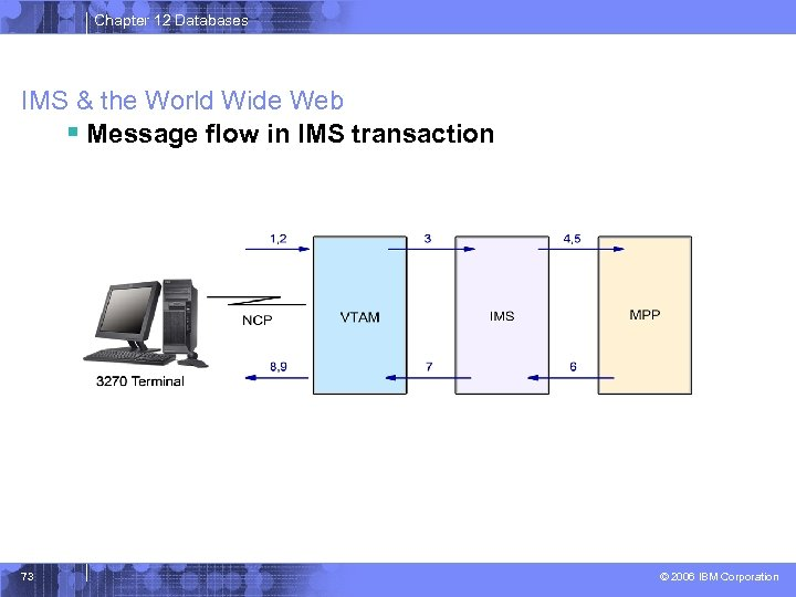 Chapter 12 Databases IMS & the World Wide Web § Message flow in IMS