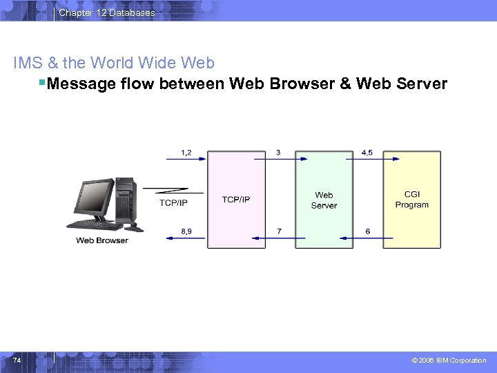 Chapter 12 Databases IMS & the World Wide Web §Message flow between Web Browser