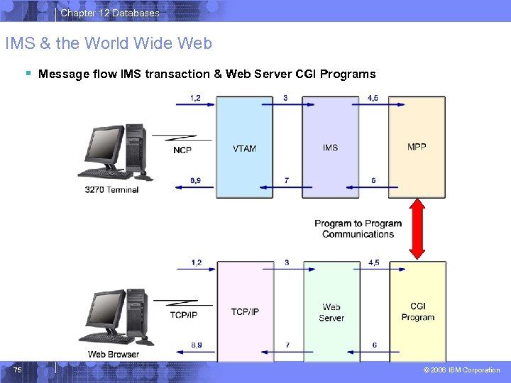 Chapter 12 Databases IMS & the World Wide Web § Message flow IMS transaction