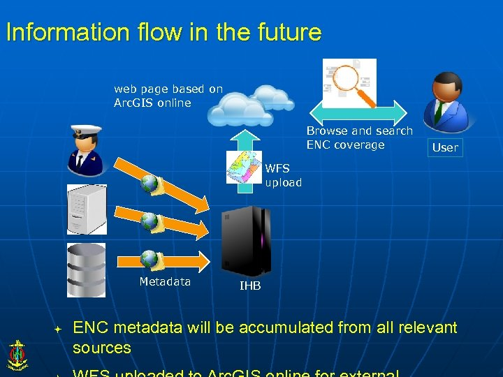 Information flow in the future web page based on Arc. GIS online Browse and