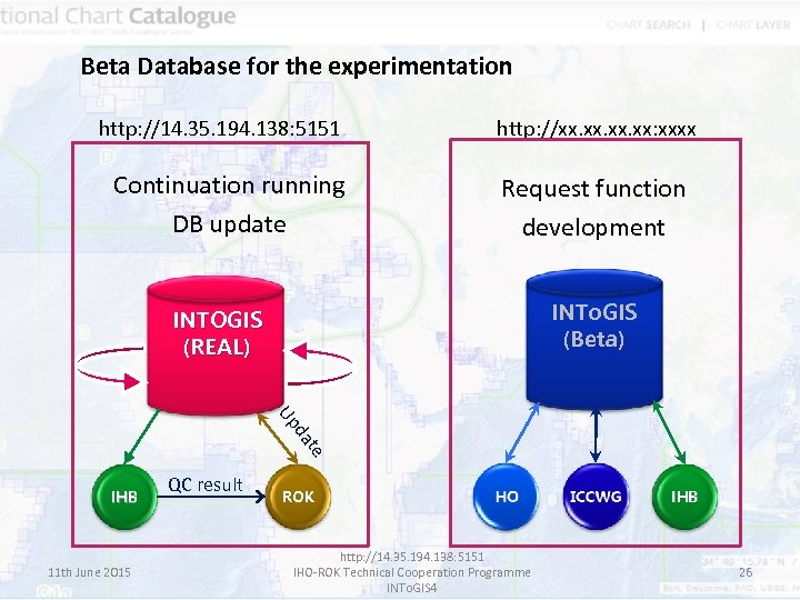 Beta Database for the experimentation http: //14. 35. 194. 138: 5151 Continuation running DB