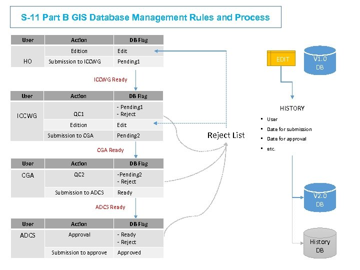 S-11 Part B GIS Database Management Rules and Process User Action DB Flag Edition