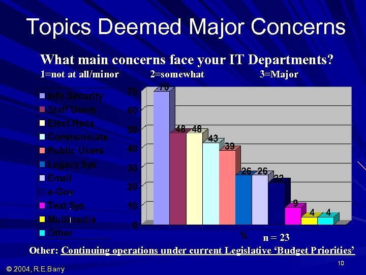 Topics Deemed Major Concerns What main concerns face your IT Departments? 1=not at all/minor