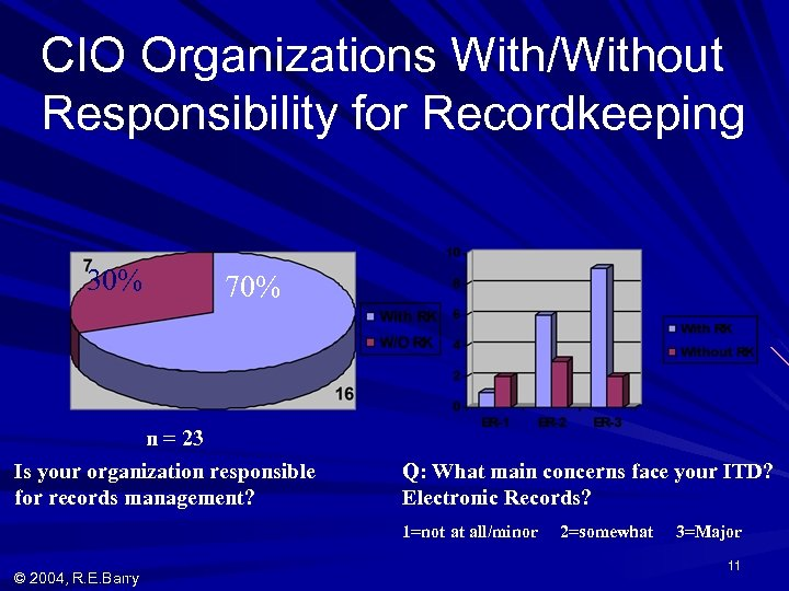 CIO Organizations With/Without Responsibility for Recordkeeping 30% 70% n = 23 Is your organization