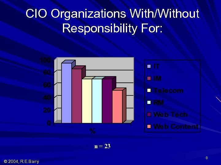 CIO Organizations With/Without Responsibility For: n = 23 © 2004, R. E. Barry 8
