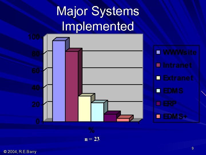 Major Systems Implemented n = 23 © 2004, R. E. Barry 9