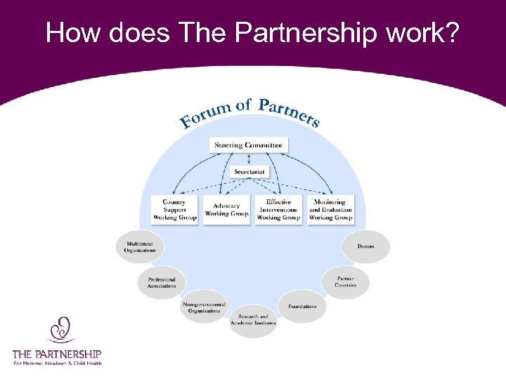How does The Partnership work?