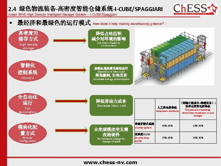 2. 4 绿色物流装备-高密度智能仓储系统-I-CUBE/SPAGGIARI Green MHE-High Density Intelligent Storage System – I-CUBE/Spaggiari § 最经济和最绿色的运行模式 How