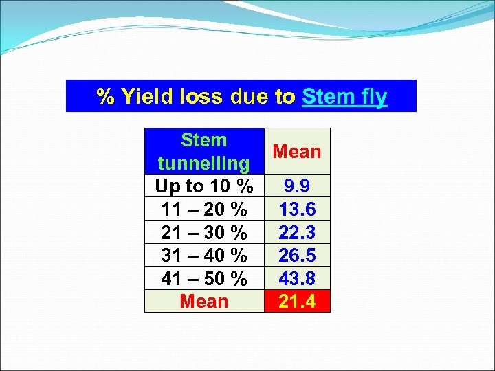 % Yield loss due to Stem fly Stem Mean tunnelling Up to 10 %