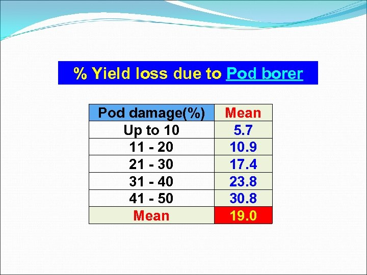 % Yield loss due to Pod borer Pod damage(%) Up to 10 11 -