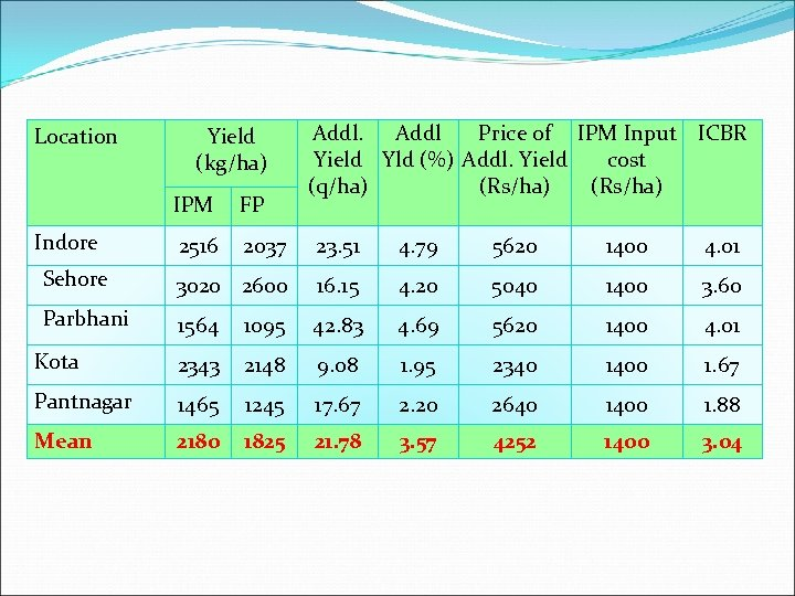 Location Yield (kg/ha) Addl Price of IPM Input ICBR Yield Yld (%) Addl. Yield
