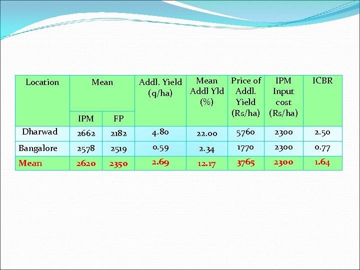 Location Mean Price of IPM Addl. Yield Addl Yld Addl. Input (q/ha) (%) Yield