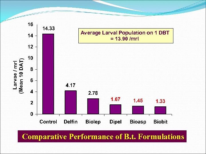 Larvae / mrl (Mean 10 DAT) Average Larval Population on 1 DBT = 13.