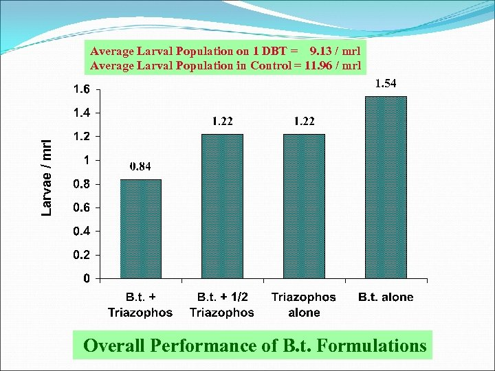 Larvae / mrl Average Larval Population on 1 DBT = 9. 13 / mrl