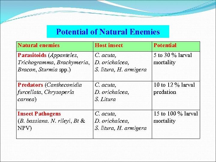Potential of Natural Enemies Natural enemies Host insect Potential Parasitoids (Appanteles, C. acuta, Trichogramma,