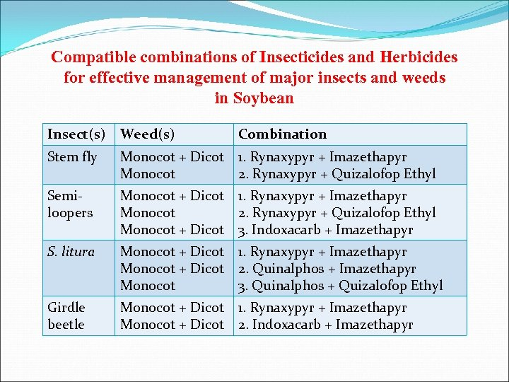 Compatible combinations of Insecticides and Herbicides for effective management of major insects and weeds