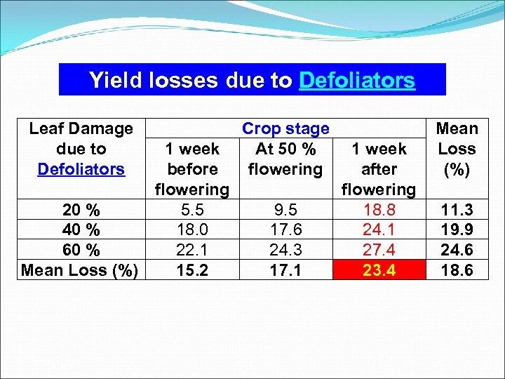 Yield losses due to Defoliators Leaf Damage due to Defoliators 1 week before flowering