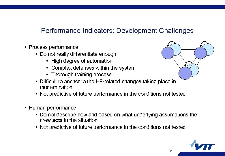 Performance Indicators: Development Challenges • Process performance • Do not really differentiate enough •