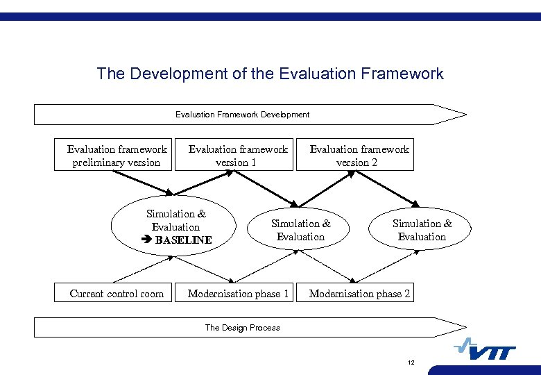 The Development of the Evaluation Framework Development Evaluation framework preliminary version Evaluation framework version