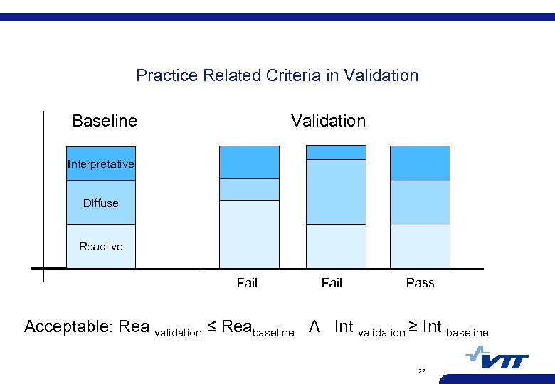 Practice Related Criteria in Validation Baseline Validation Interpretative Diffuse Reactive Fail Pass Acceptable: Rea