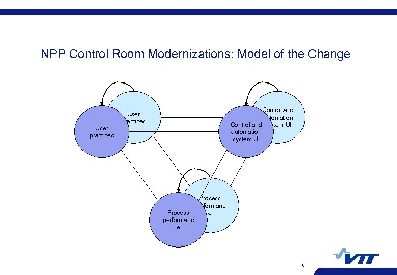NPP Control Room Modernizations: Model of the Change Control and automation Control and system