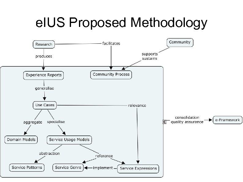 e. IUS Proposed Methodology