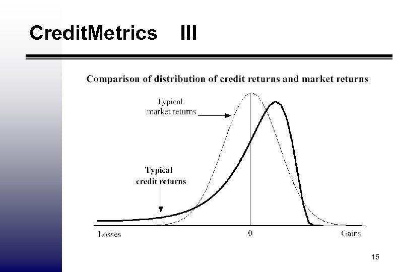 Credit. Metrics III 15